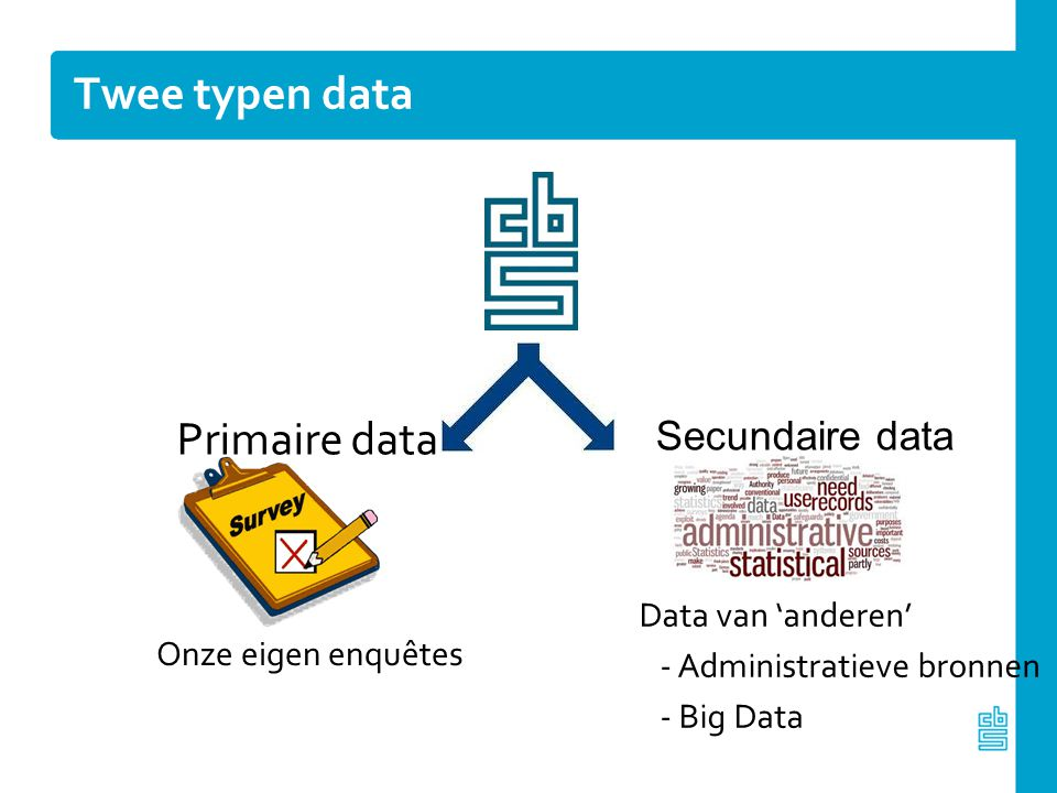 Twee typen data Primaire data Secundaire data Data van 'anderen'