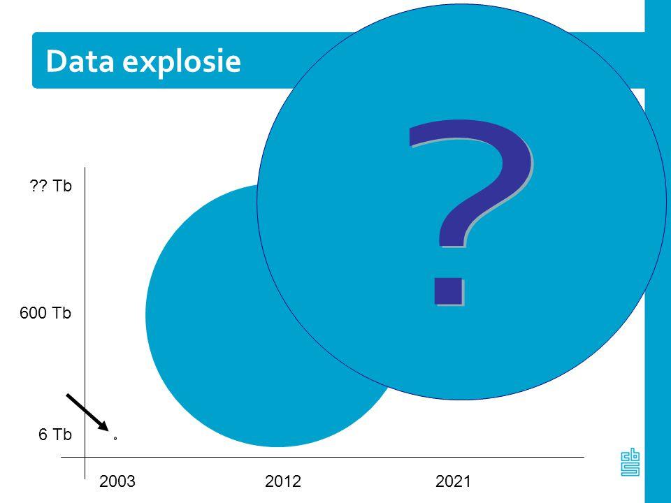 Data explosie Tb 600 Tb 6 Tb 2003 2012 2021