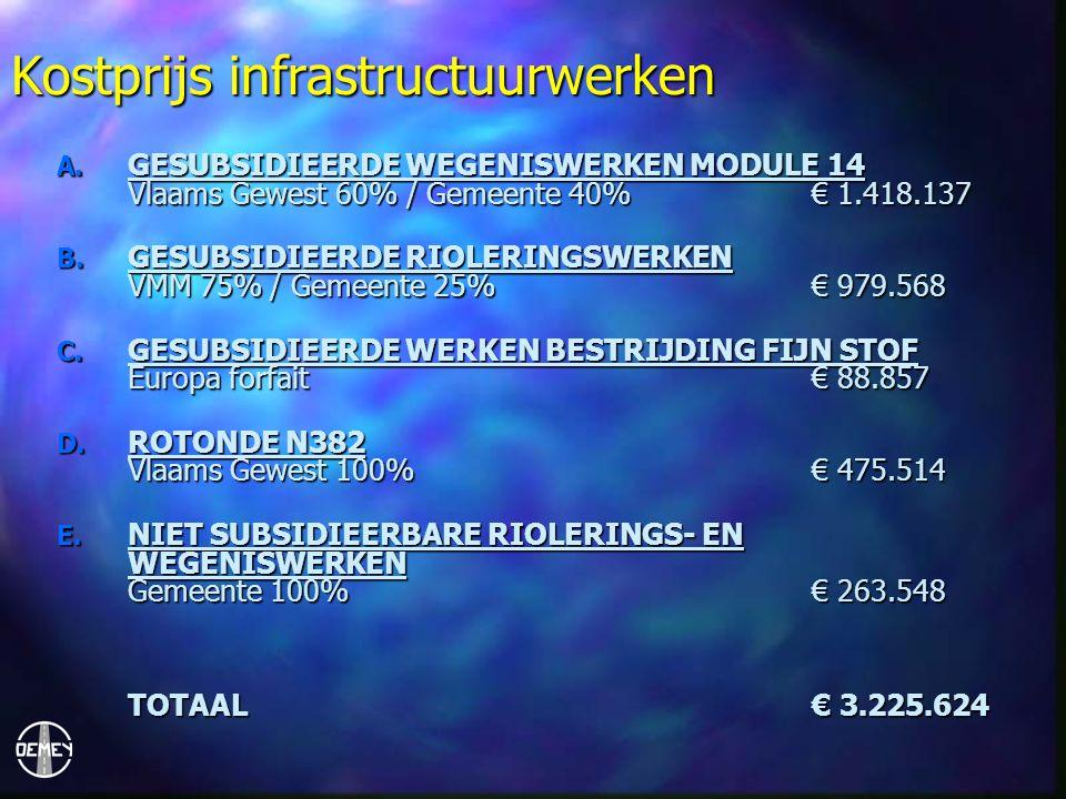 Kostprijs infrastructuurwerken