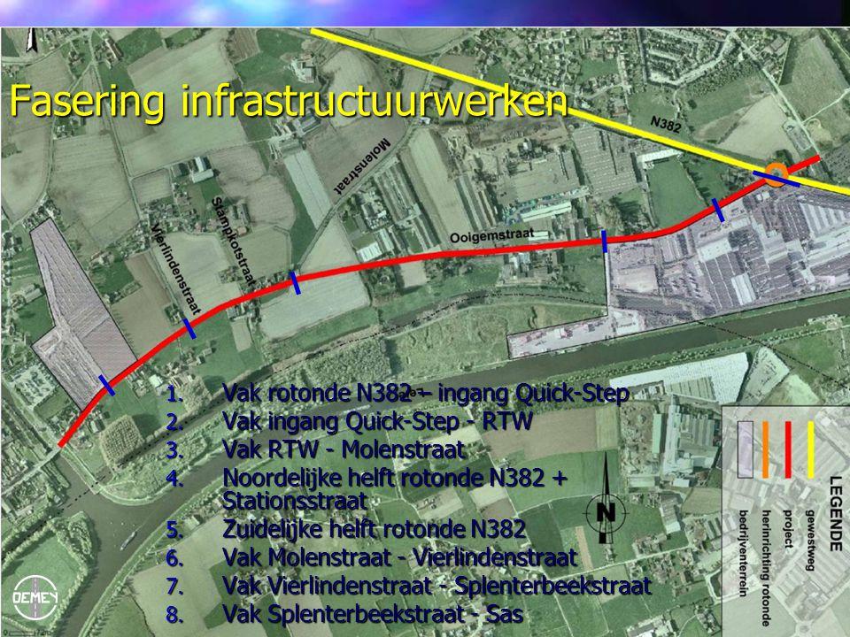 Fasering infrastructuurwerken