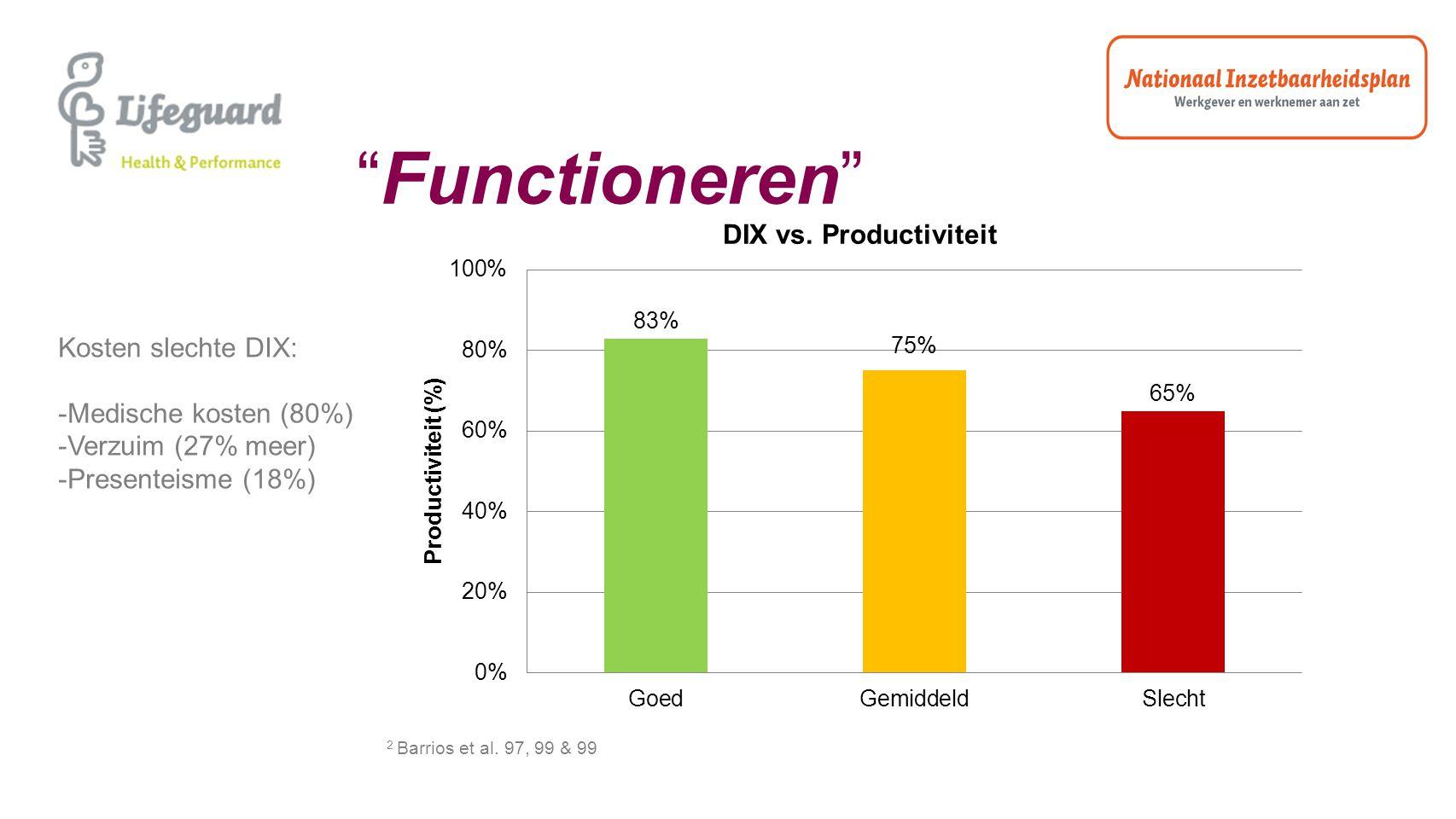 Functioneren Kosten slechte DIX: Medische kosten (80%)