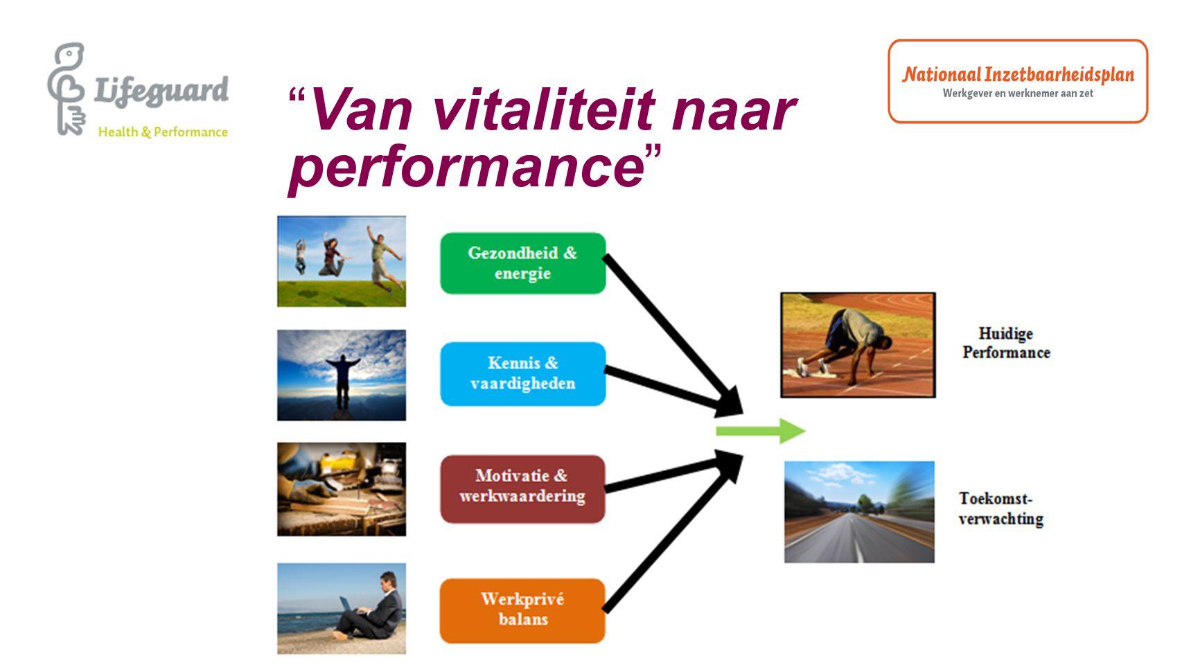 Van vitaliteit naar performance