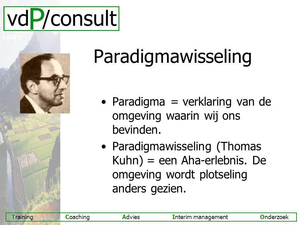 FASE 1 Paradigmawisseling. Paradigma = verklaring van de omgeving waarin wij ons bevinden.
