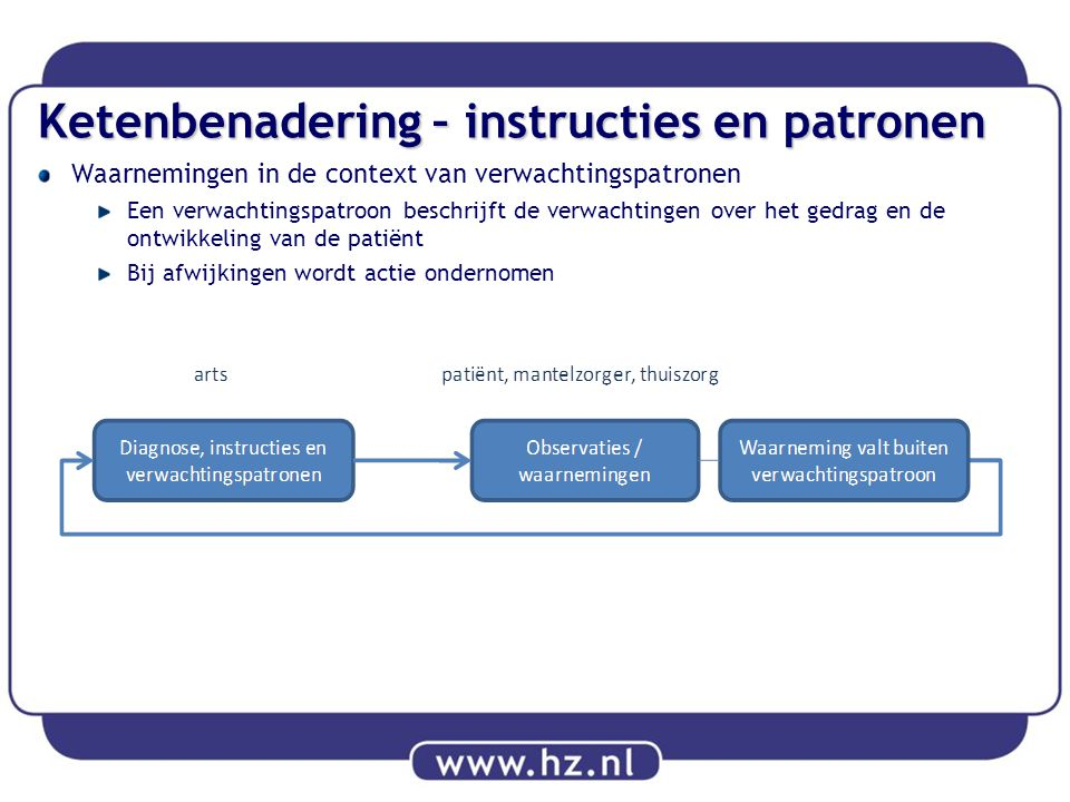 Ketenbenadering – instructies en patronen