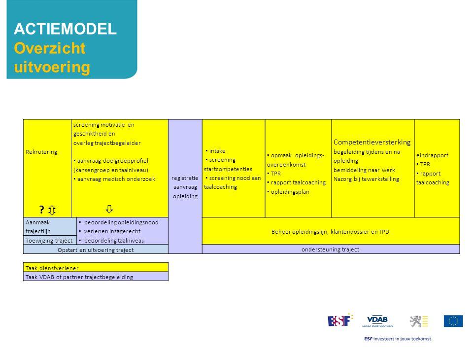 ACTIEMODEL Overzicht uitvoering Competentieversterking Rekrutering ô