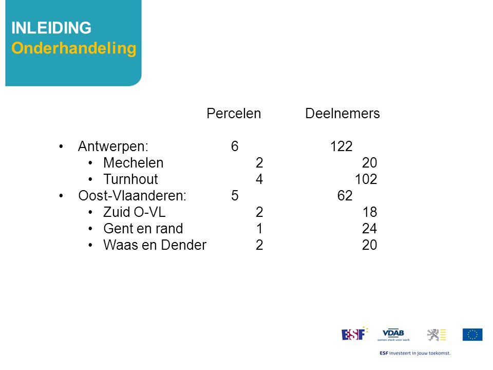 INLEIDING Onderhandeling Percelen Deelnemers Antwerpen: 6 122