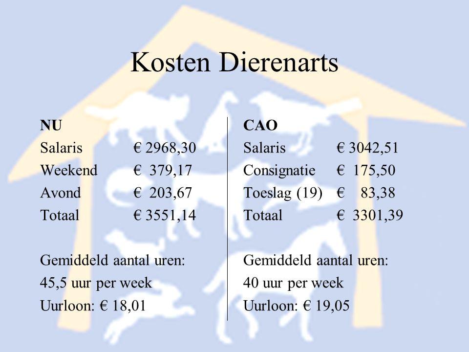 Kosten Dierenarts NU Salaris € 2968,30 Weekend € 379,17 Avond € 203,67