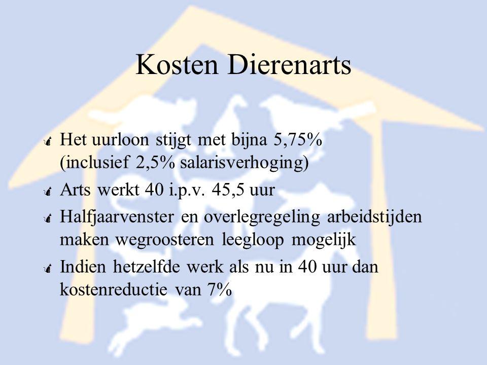 Kosten Dierenarts Het uurloon stijgt met bijna 5,75% (inclusief 2,5% salarisverhoging) Arts werkt 40 i.p.v. 45,5 uur.