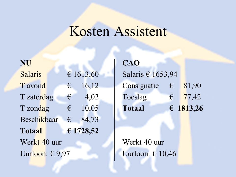 Kosten Assistent NU Salaris € 1613,60 T avond € 16,12