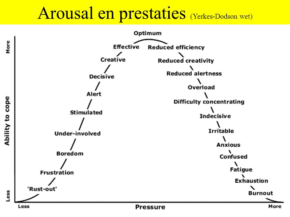Arousal en prestaties (Yerkes-Dodson wet)