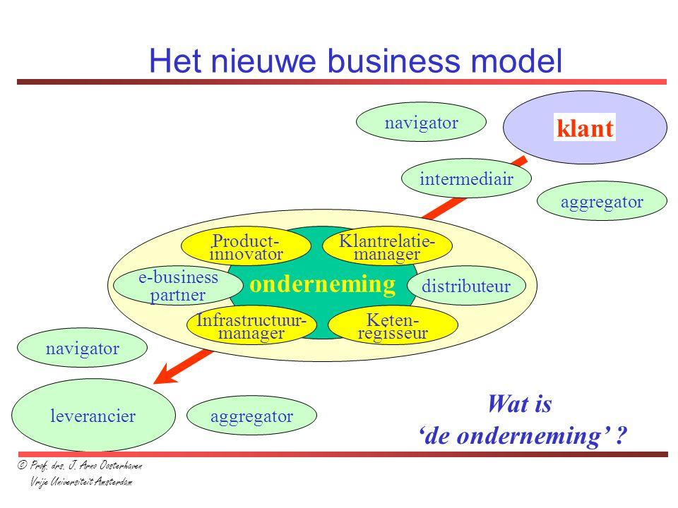 Het nieuwe business model