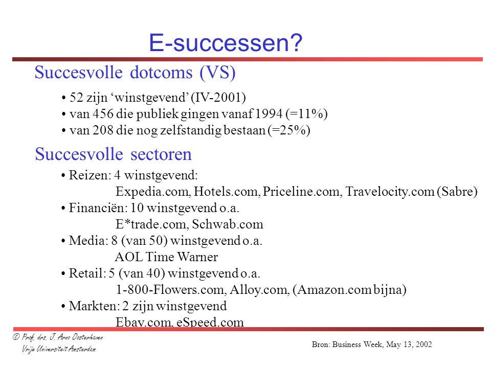 E-successen Succesvolle dotcoms (VS) Succesvolle sectoren