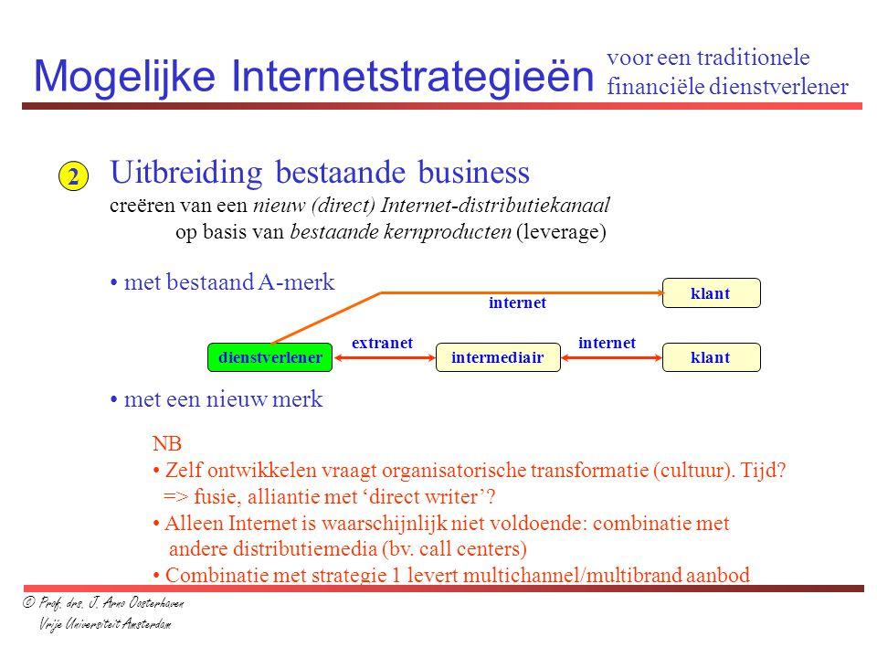 Mogelijke Internetstrategieën