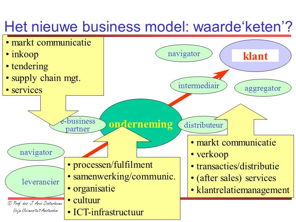 Het nieuwe business model: waarde'keten'
