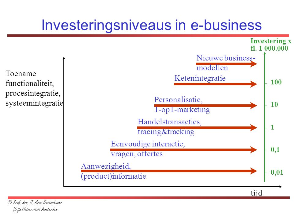 Investeringsniveaus in e-business