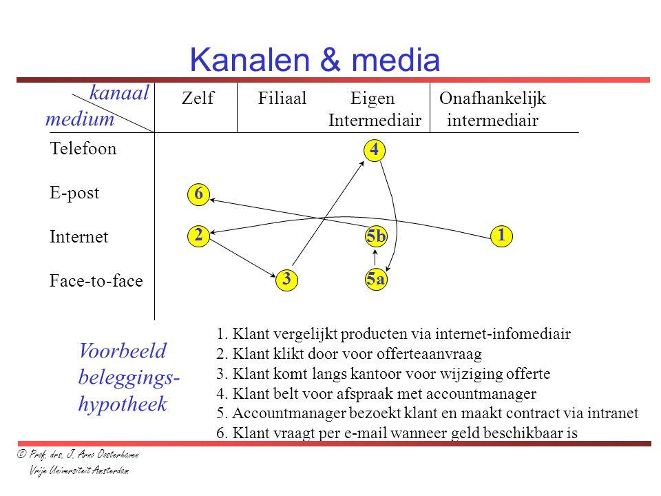 Kanalen & media kanaal medium Voorbeeld beleggings- hypotheek