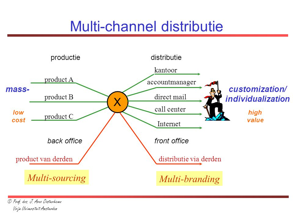 Multi-channel distributie