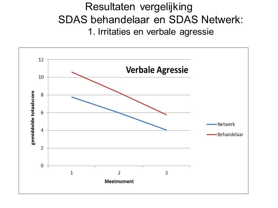 Resultaten vergelijking SDAS behandelaar en SDAS Netwerk: 1