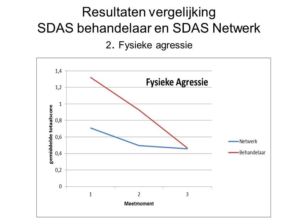 Resultaten vergelijking SDAS behandelaar en SDAS Netwerk 2