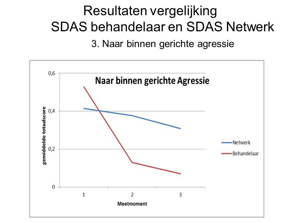 Resultaten vergelijking SDAS behandelaar en SDAS Netwerk 3