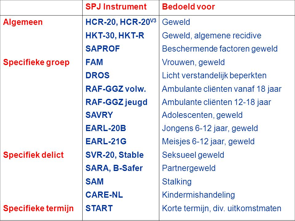 Geweld, algemene recidive SAPROF Beschermende factoren geweld