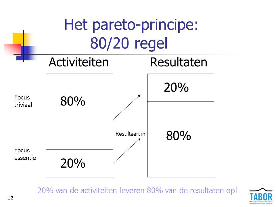 Het pareto-principe: 80/20 regel