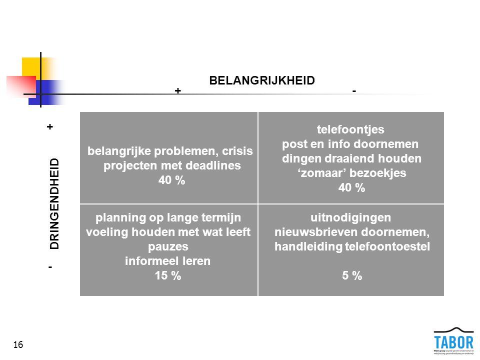 De prioriteitenmatrix: voorbeelden
