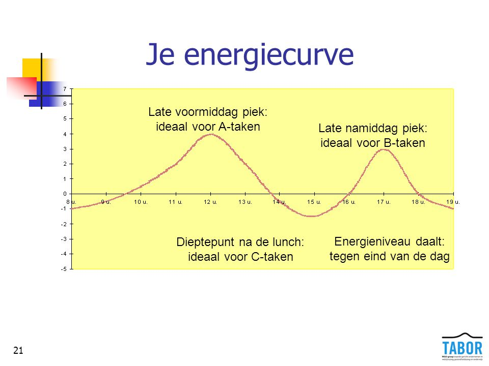 Je energiecurve Late voormiddag piek: ideaal voor A-taken
