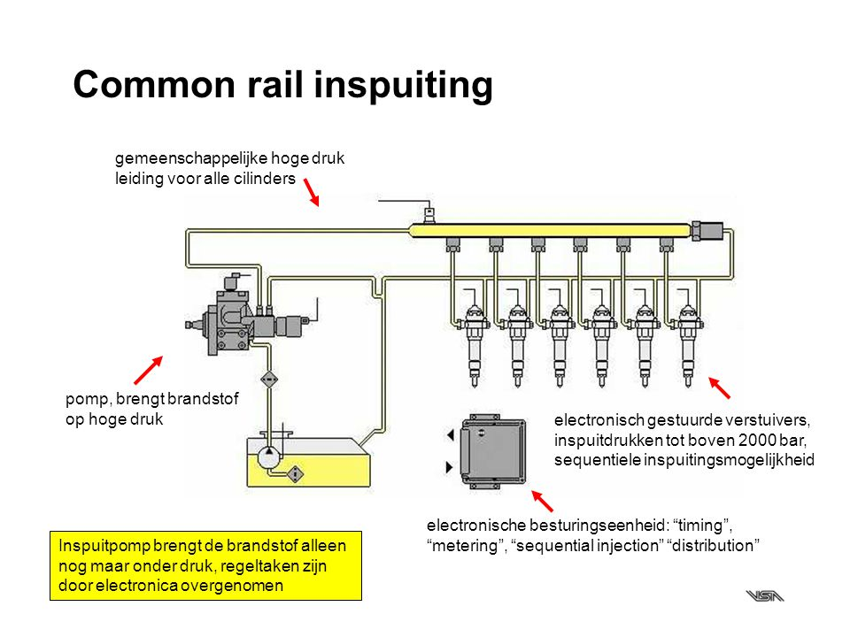 Common rail inspuiting
