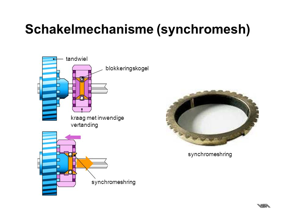 Schakelmechanisme (synchromesh)