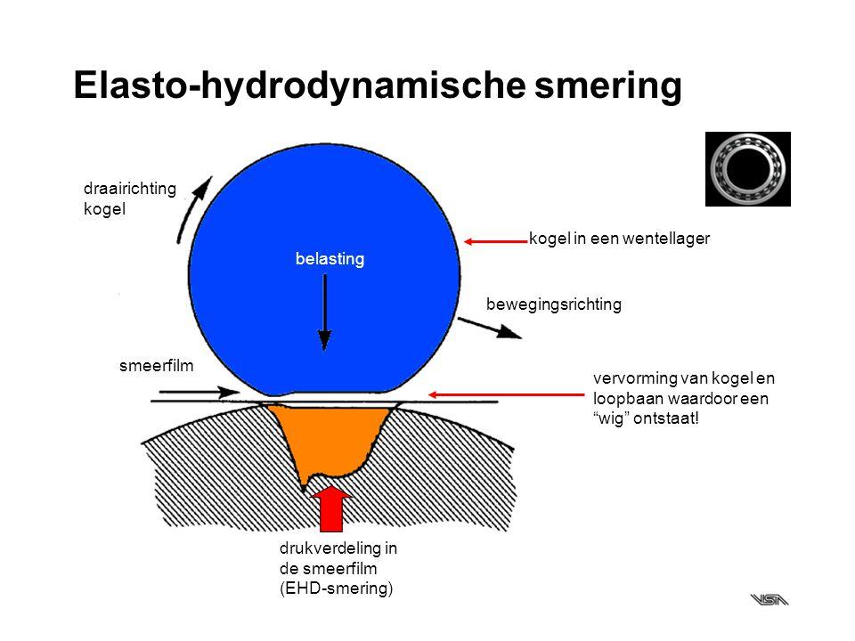 Elasto-hydrodynamische smering