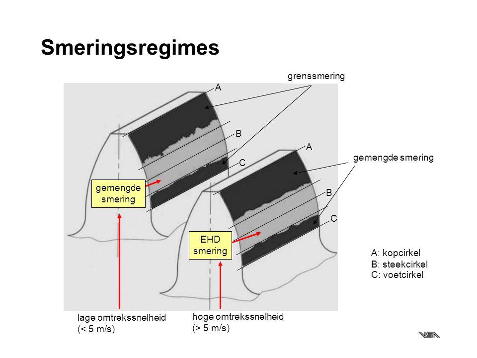Smeringsregimes grenssmering A B gemengde smering gemengde C EHD