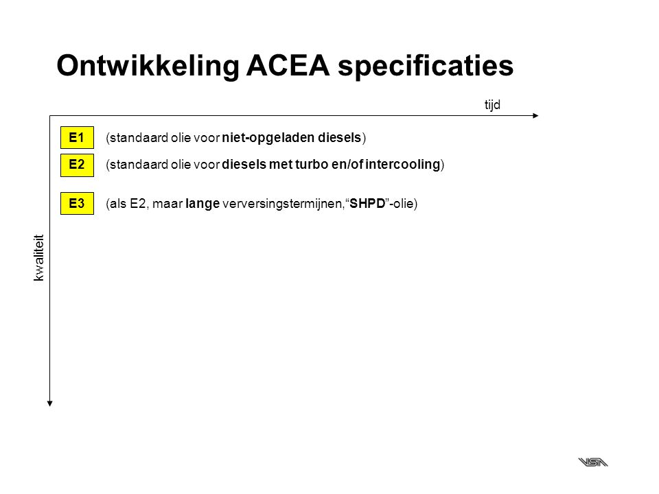 Ontwikkeling ACEA specificaties