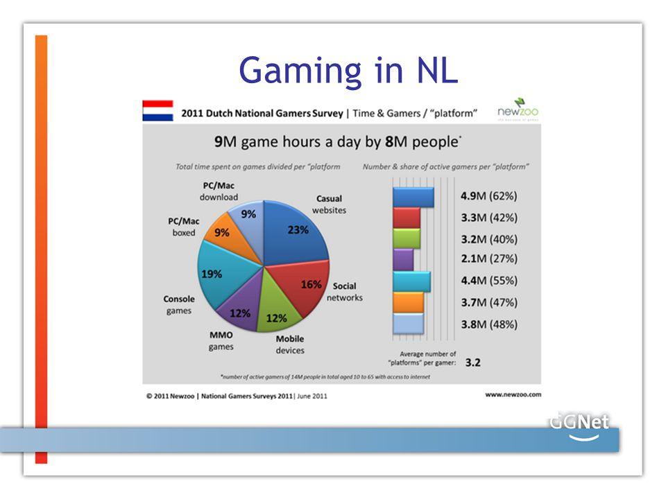 Gaming in NL