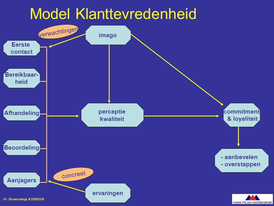 Model Klanttevredenheid