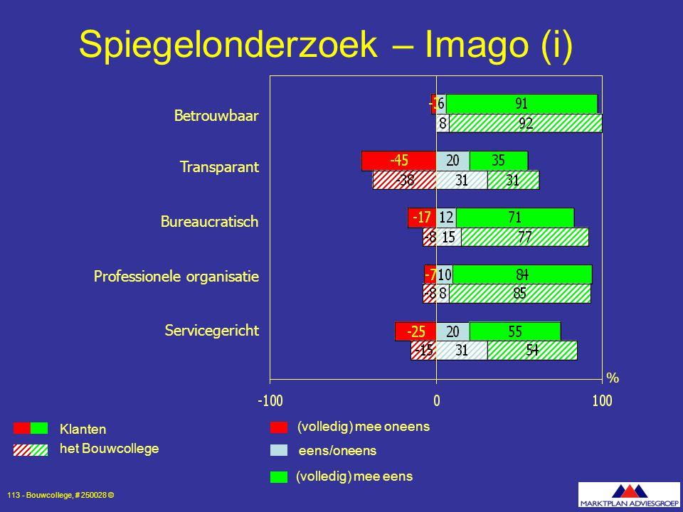 Spiegelonderzoek – Imago (i)