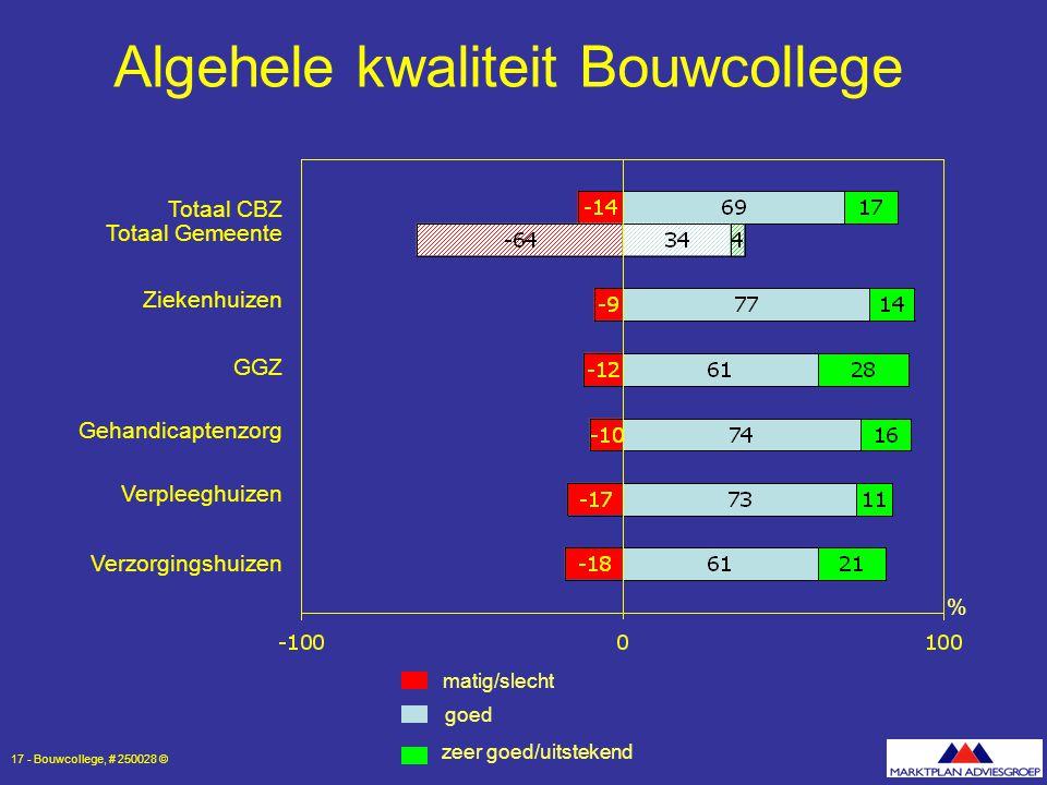 Algehele kwaliteit Bouwcollege