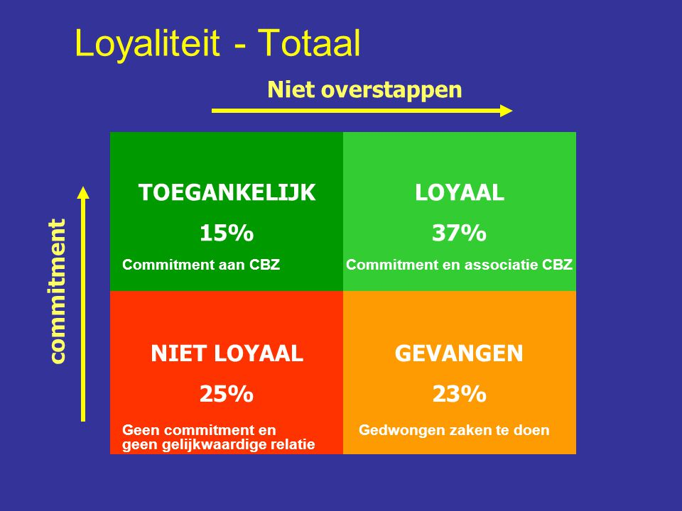 Loyaliteit - Totaal Niet overstappen TOEGANKELIJK 15% NIET LOYAAL 25%