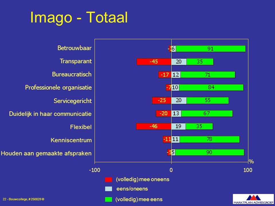 Imago - Totaal Betrouwbaar Transparant Bureaucratisch