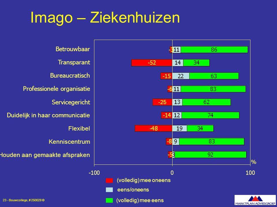 Imago – Ziekenhuizen Betrouwbaar Transparant Bureaucratisch