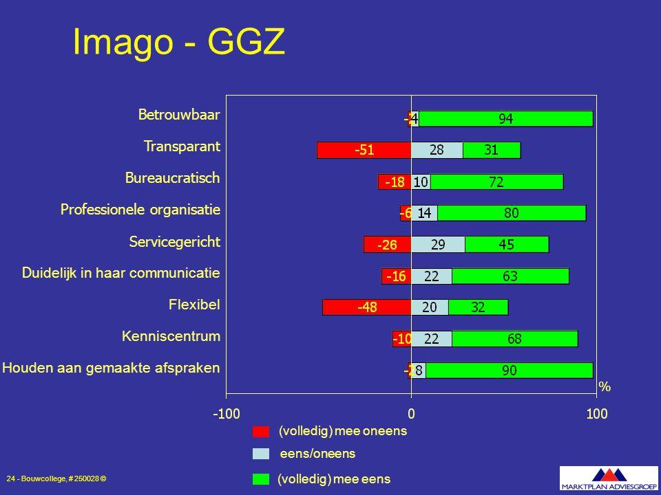 Imago - GGZ Betrouwbaar Transparant Bureaucratisch