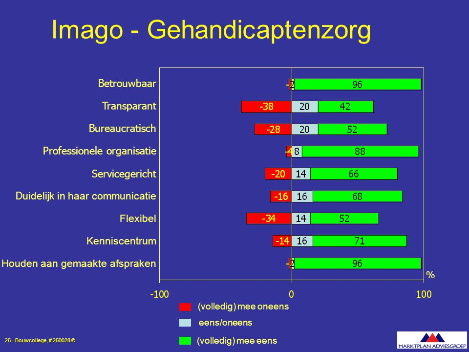 Imago - Gehandicaptenzorg