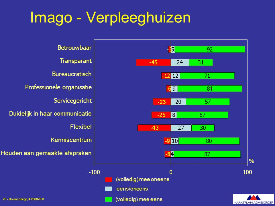 Imago - Verpleeghuizen