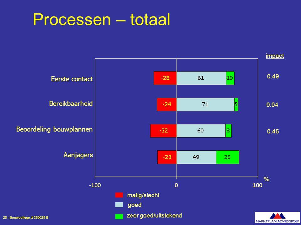 Processen – totaal Eerste contact Bereikbaarheid