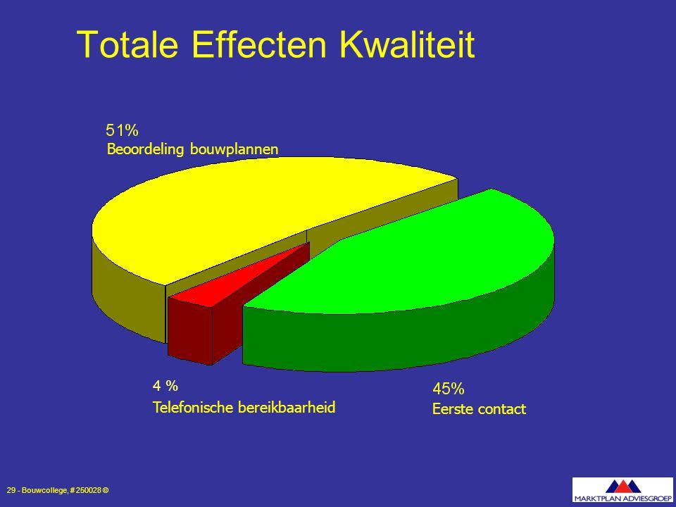 Totale Effecten Kwaliteit