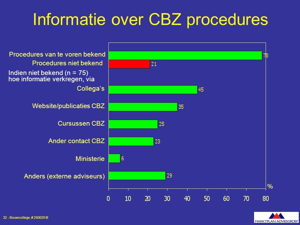 Informatie over CBZ procedures