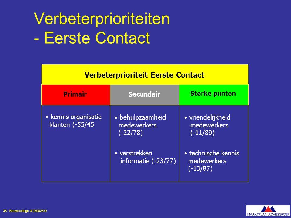 Verbeterprioriteiten - Eerste Contact