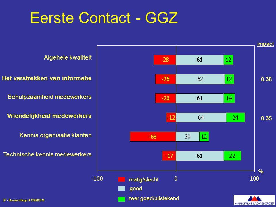 Eerste Contact - GGZ Algehele kwaliteit Het verstrekken van informatie