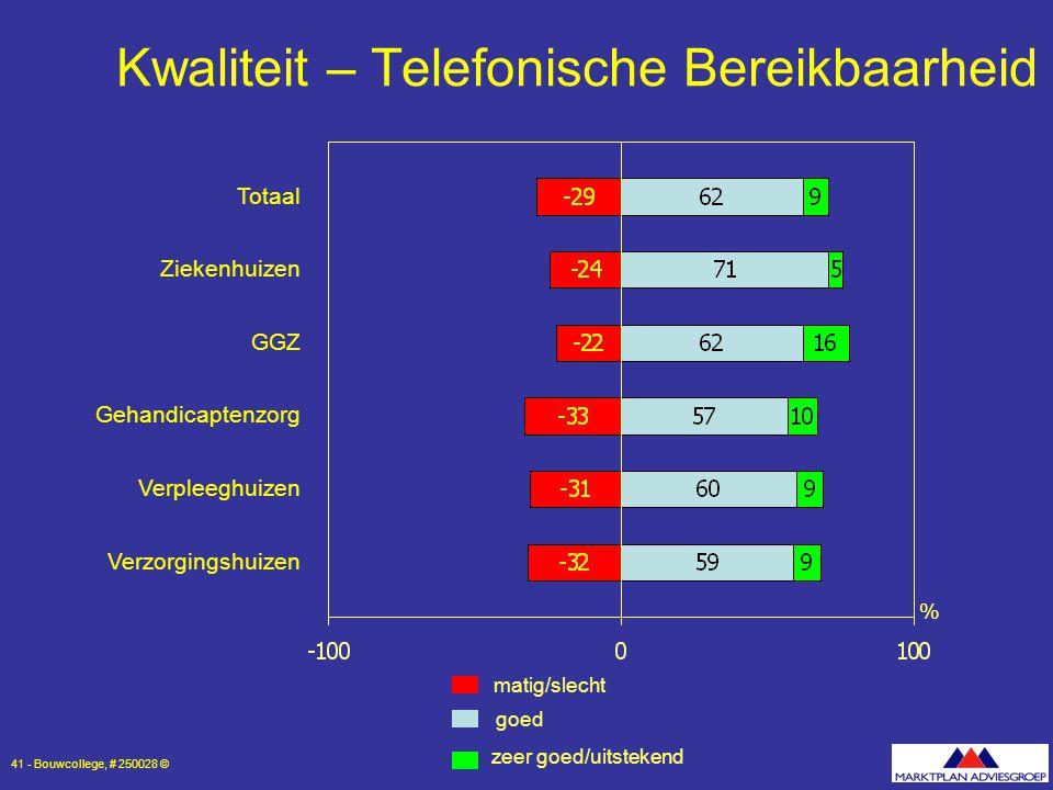 Kwaliteit – Telefonische Bereikbaarheid