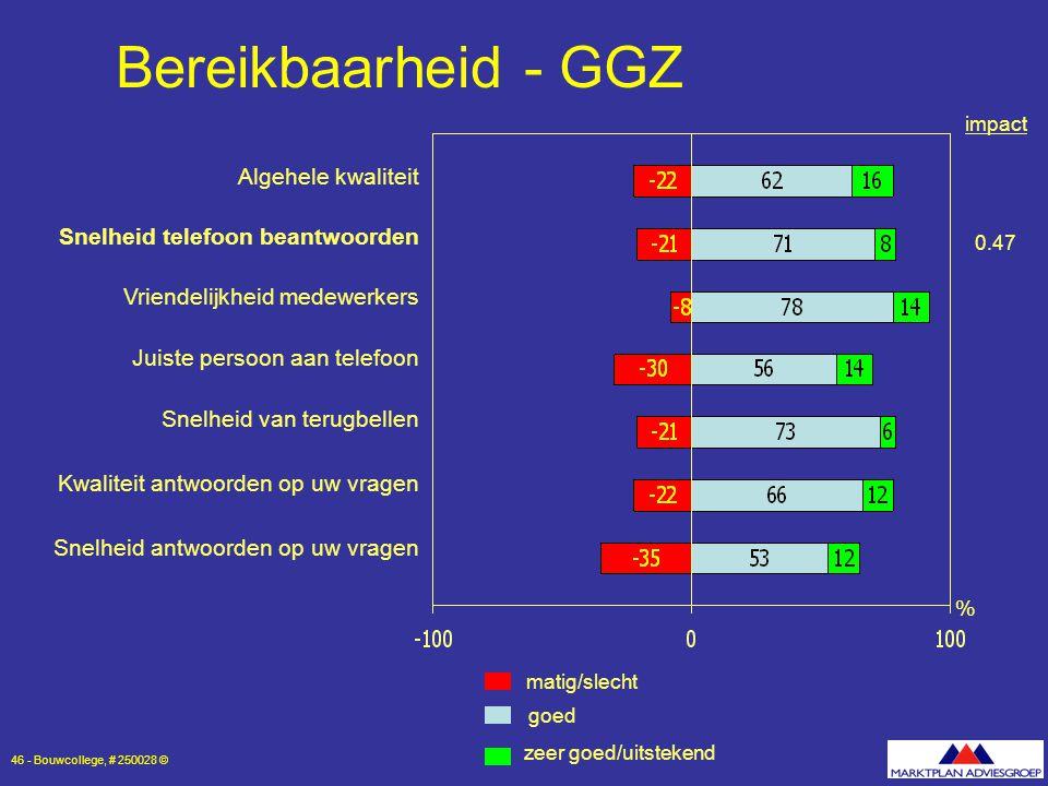Bereikbaarheid - GGZ Algehele kwaliteit Snelheid telefoon beantwoorden